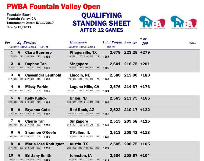 Pwba Fountain Valley Open 2017 Kulick Wins Talk Tenpin